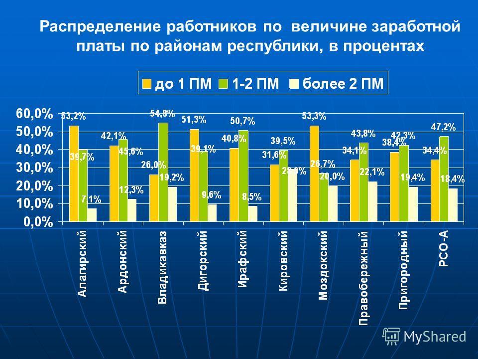 Распределение работников по величине заработной платы по районам республики, в процентах