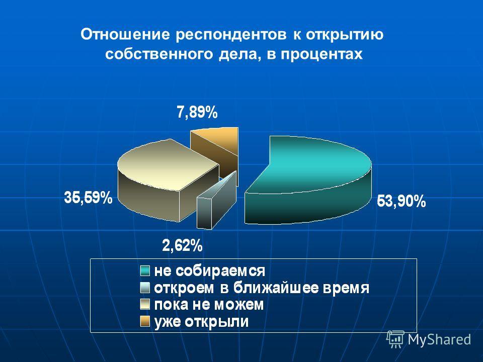 Отношение респондентов к открытию собственного дела, в процентах