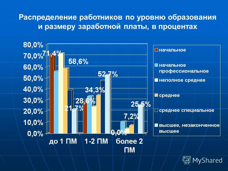 Распределение работников по уровню образования и размеру заработной платы, в процентах