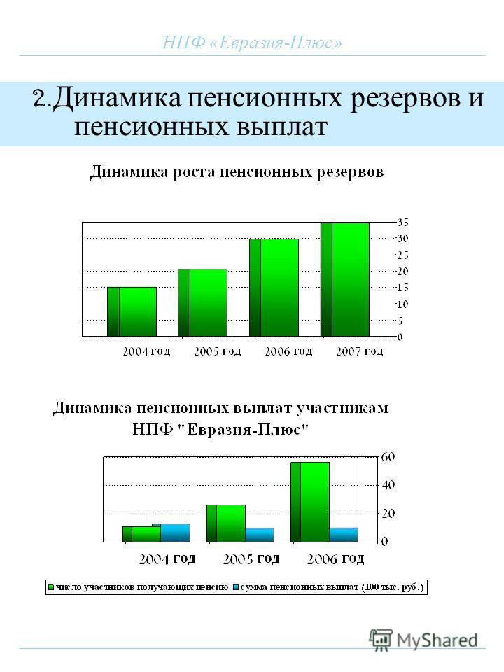 НПФ «Евразия-Плюс» 2. Динамика пенсионных резервов и пенсионных выплат