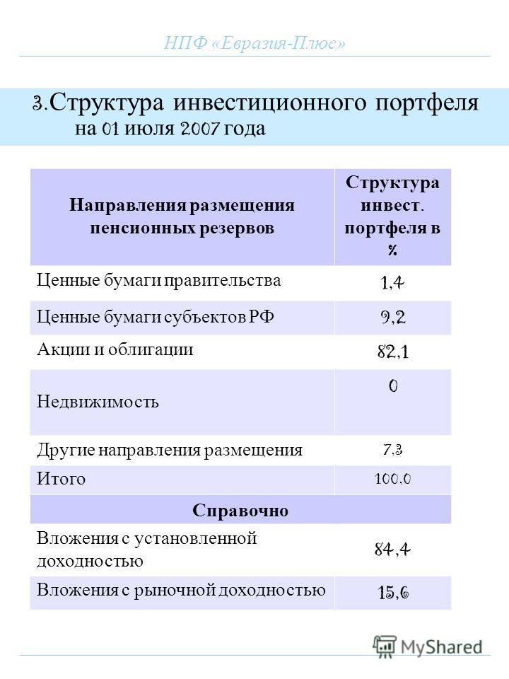 НПФ «Евразия-Плюс» 3. Структура инвестиционного портфеля на 01 июля 2007 года Направления размещения пенсионных резервов Структура инвест. портфеля в % Ценные бумаги правительства 1,4 Ценные бумаги субъектов РФ 9,2 Акции и облигации 82,1 Недвижимость