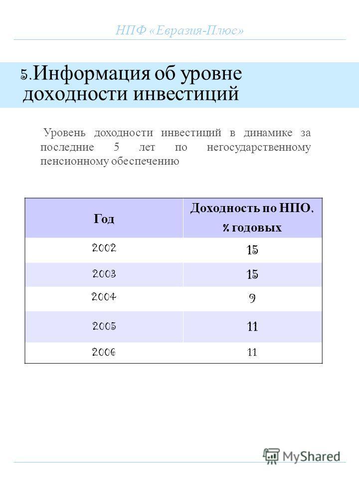 НПФ «Евразия-Плюс» 5. Информация об уровне доходности инвестиций Год Доходность по НПО, % годовых 2002 15 2003 15 2004 9 2005 11 200611 Уровень доходности инвестиций в динамике за последние 5 лет по негосударственному пенсионному обеспечению