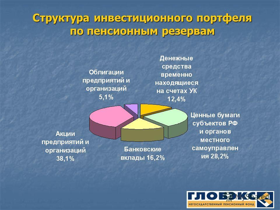 Структура инвестиционного портфеля по пенсионным резервам
