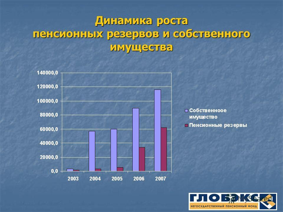 Динамика роста пенсионных резервов и собственного имущества