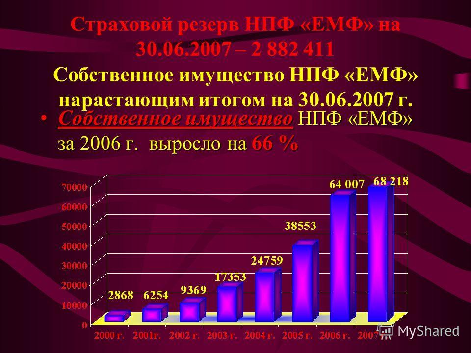 Страховой резерв НПФ «ЕМФ» на 30.06.2007 – 2 882 411 Собственное имущество НПФ «ЕМФ» нарастающим итогом на 30.06.2007 г. Собственное имущество НПФ «ЕМФ» за 2006 г. выросло на 66 %Собственное имущество НПФ «ЕМФ» за 2006 г. выросло на 66 %