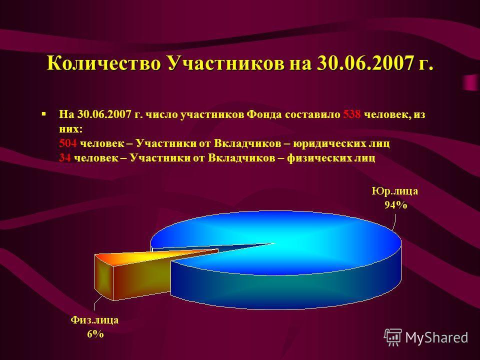 Количество Участников на 30.06.2007 г. На 30.06.2007 г. число участников Фонда составило 538 человек, из них: 504 человек – Участники от Вкладчиков – юридических лиц 34 человек – Участники от Вкладчиков – физических лиц