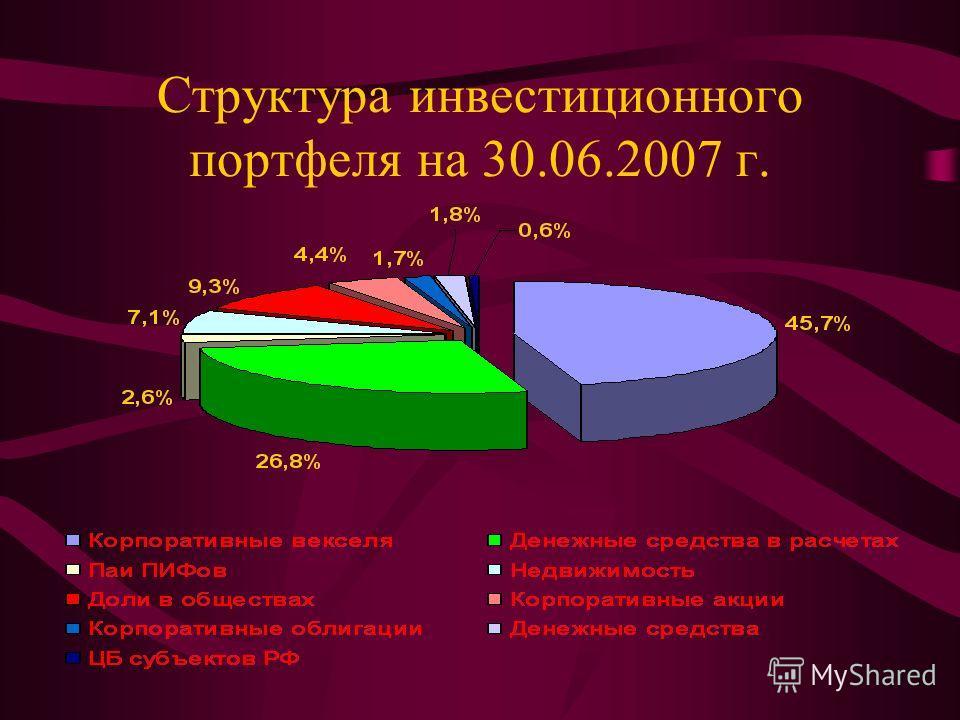 Структура инвестиционного портфеля на 30.06.2007 г.