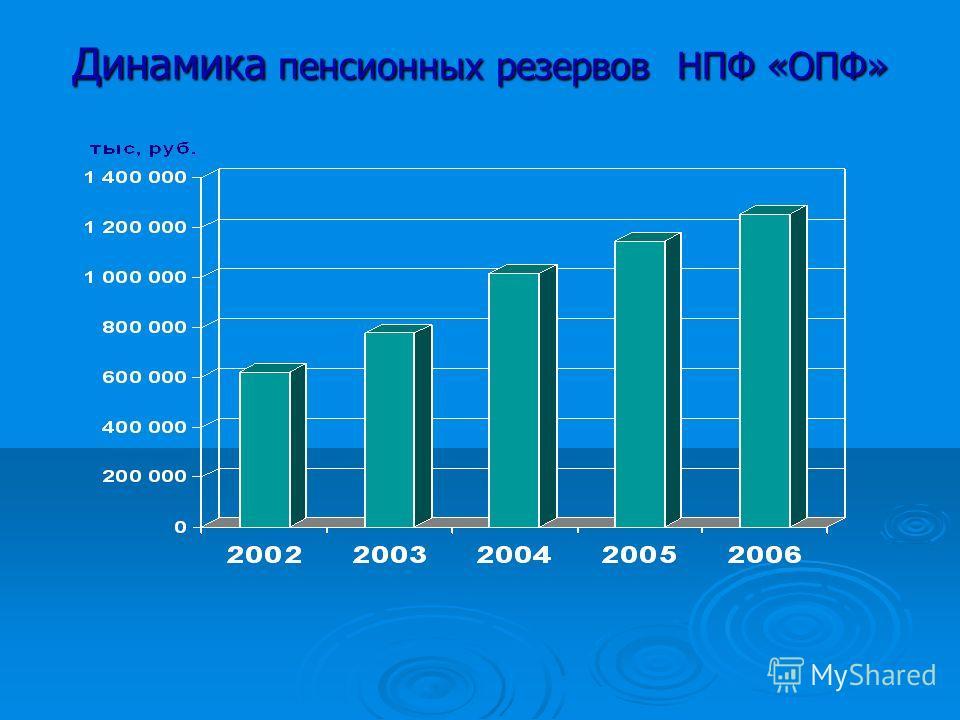 Динамика пенсионных резервов НПФ «ОПФ»