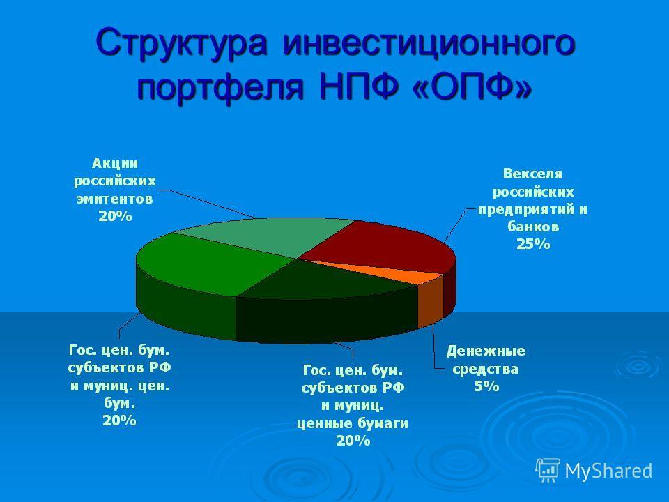 Структура инвестиционного портфеля НПФ «ОПФ»