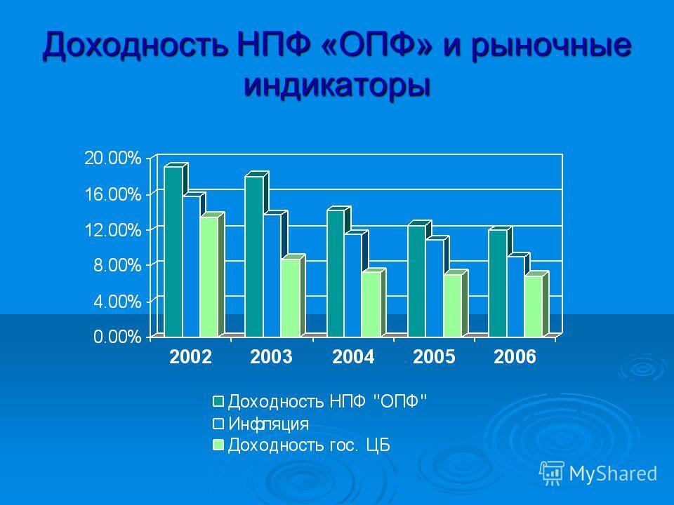 Доходность НПФ «ОПФ» и рыночные индикаторы