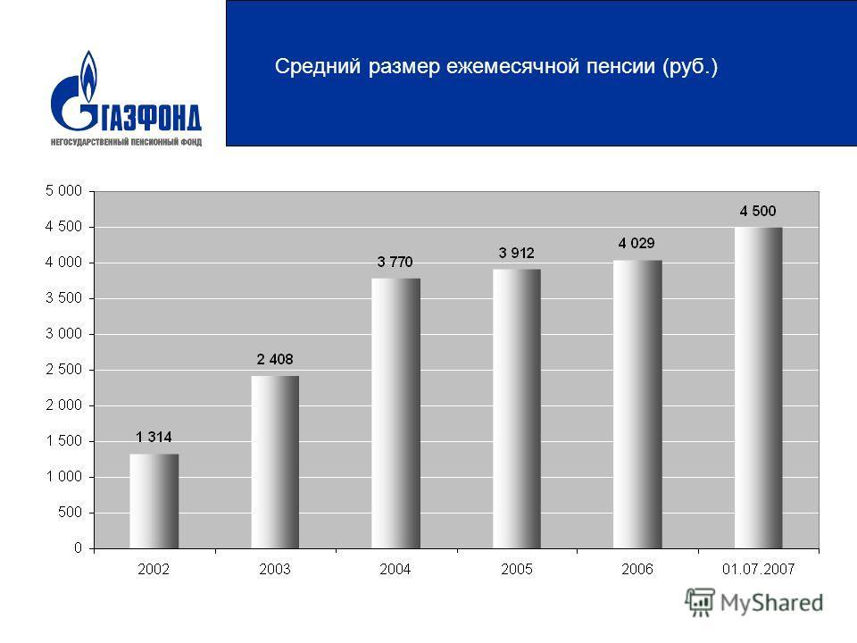 Средний размер ежемесячной пенсии (руб.)