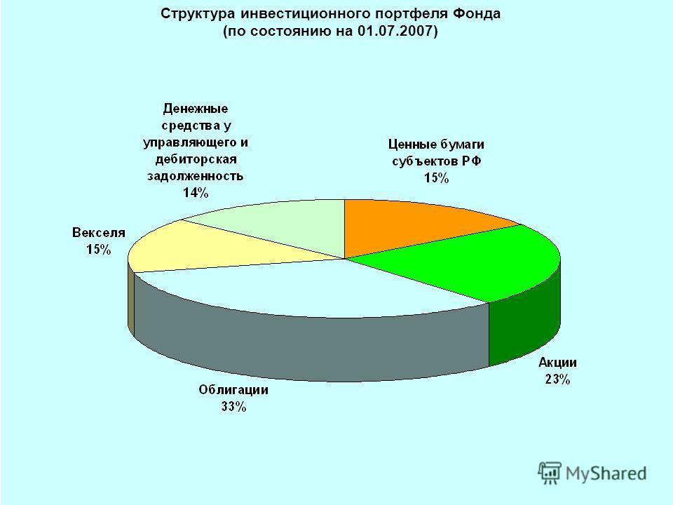 Структура инвестиционного портфеля Фонда (по состоянию на 01.07.2007)