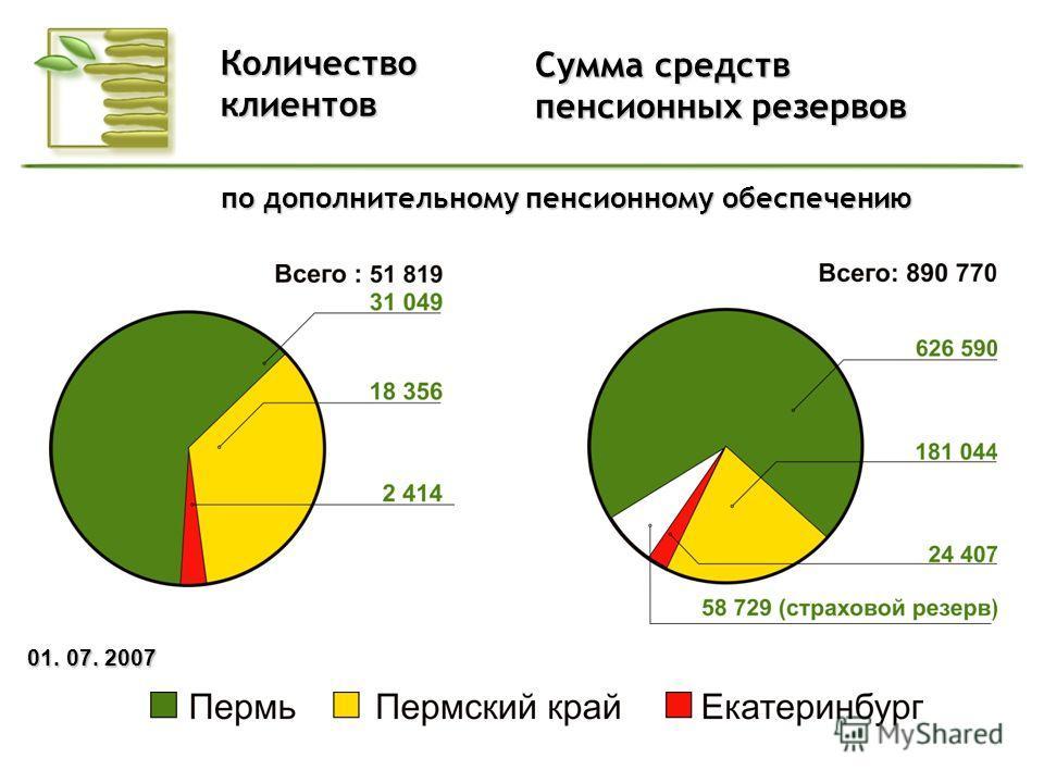 Новости Фонда Сумма средств пенсионных резервов Количествоклиентов 01. 07. 2007 по дополнительному пенсионному обеспечению