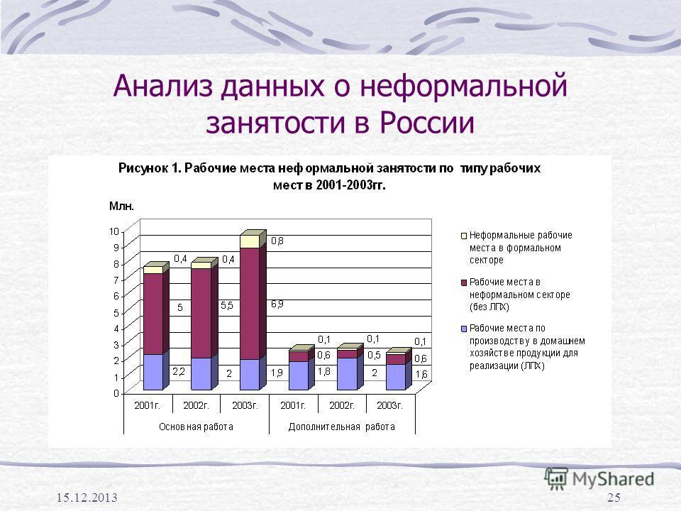 15.12.201325 Анализ данных о неформальной занятости в России