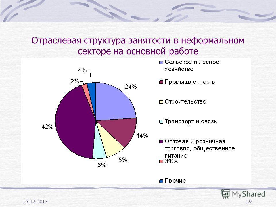 15.12.201329 Отраслевая структура занятости в неформальном секторе на основной работе