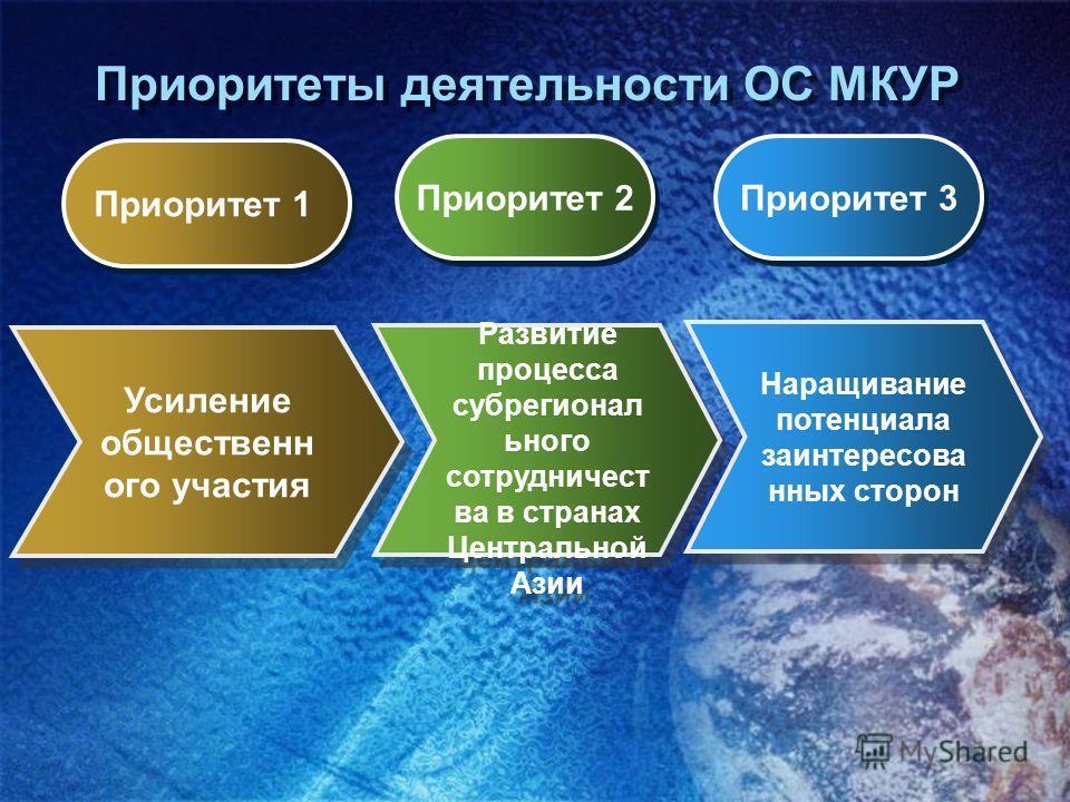 Приоритеты деятельности ОС МКУР Наращивание потенциала заинтересова нных сторон Развитие процесса субрегионал ьного сотрудничест ва в странах Центральной Азии Усиление общественн ого участия Усиление общественн ого участия Приоритет 1 Приоритет 2 При