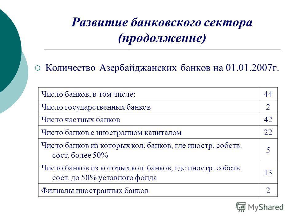 Развитие банковского сектора (продолжение) Количество Азербайджанских банков на 01.01.2007г. Число банков, в том числе:44 Число государственных банков2 Число частных банков42 Число банков с иностранном капиталом22 Число банков из которых кол. банков,