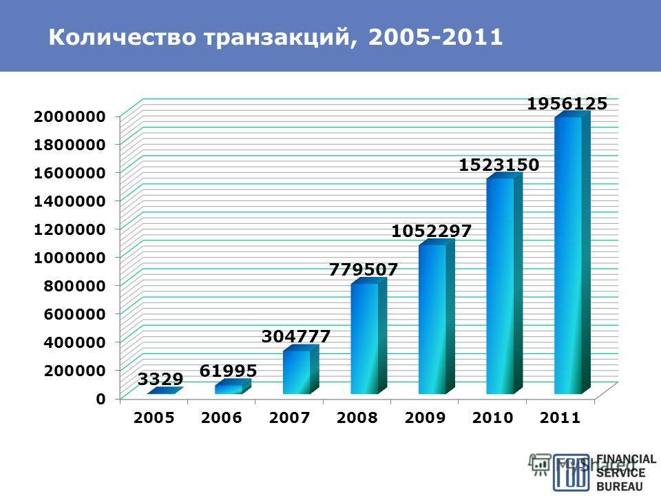 Количество транзакций, 2005-2011