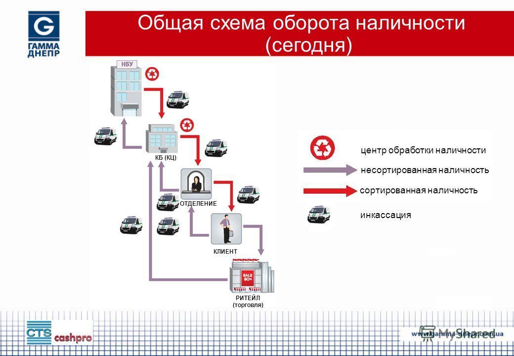 Общая схема оборота наличности (сегодня) центр обработки наличности несортированная наличность сортированная наличность инкассация КБ (КЦ) ОТДЕЛЕНИЕ КЛИЕНТ РИТЕЙЛ (торговля)