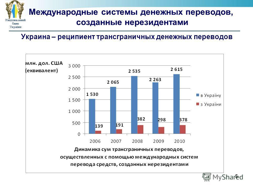 НаціональнийбанкУкраїни 5 Международные системы денежных переводов, созданные нерезидентами Украина – реципиент трансграничных денежных переводов