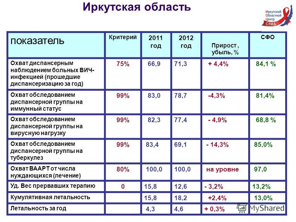 Иркутская область показатель Критерий 2011 год 2012 год Прирост, убыль, % СФО Охват диспансерным наблюдением больных ВИЧ- инфекцией (прошедшие диспансеризацию за год) 75% 66,971,3 + 4,4% 84,1 % Охват обследованием диспансерной группы на иммунный стат