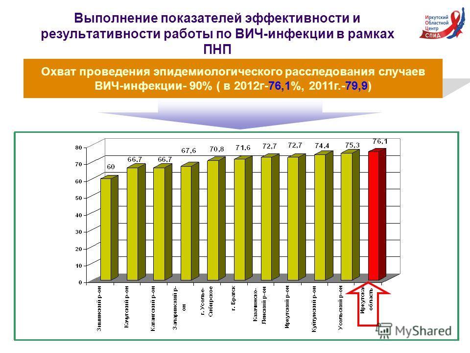 Выполнение показателей эффективности и результативности работы по ВИЧ-инфекции в рамках ПНП Охват проведения эпидемиологического расследования случаев ВИЧ-инфекции- 90% ( в 2012г-76,1%, 2011г.-79,9)