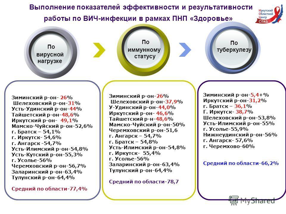 Зиминский р-он-26% Шелеховский р-он-37,9% У-Удинский р-он-44,0% Иркутский р-он- 46,6% Тайшетский р-н-48,6% Мамско-Чуйский р-он-50% Черемховский р-он-51,6 г. Ангарск – 54,7% г. Братск – 54,8% Усть-Илимский р-он-54,8% г. Иркутск- 55,4% г. Усолье-56% За