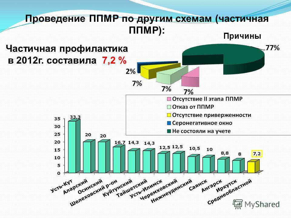 Проведение ППМР по другим схемам (частичная ППМР): Частичная профилактика в 2012г. составила 7,2 % Причины