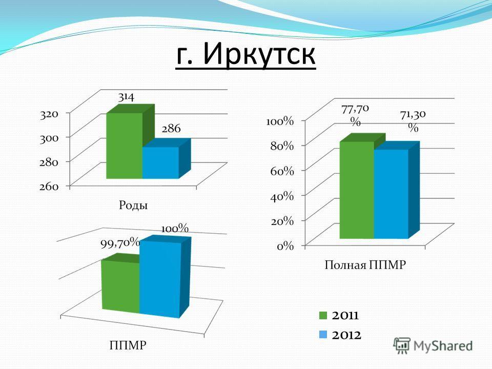 г. Иркутск 2011 2012