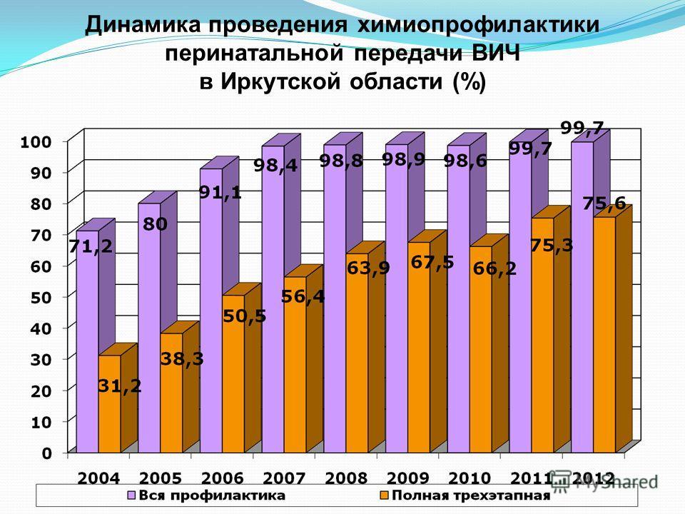 Динамика проведения химиопрофилактики перинатальной передачи ВИЧ в Иркутской области (%)