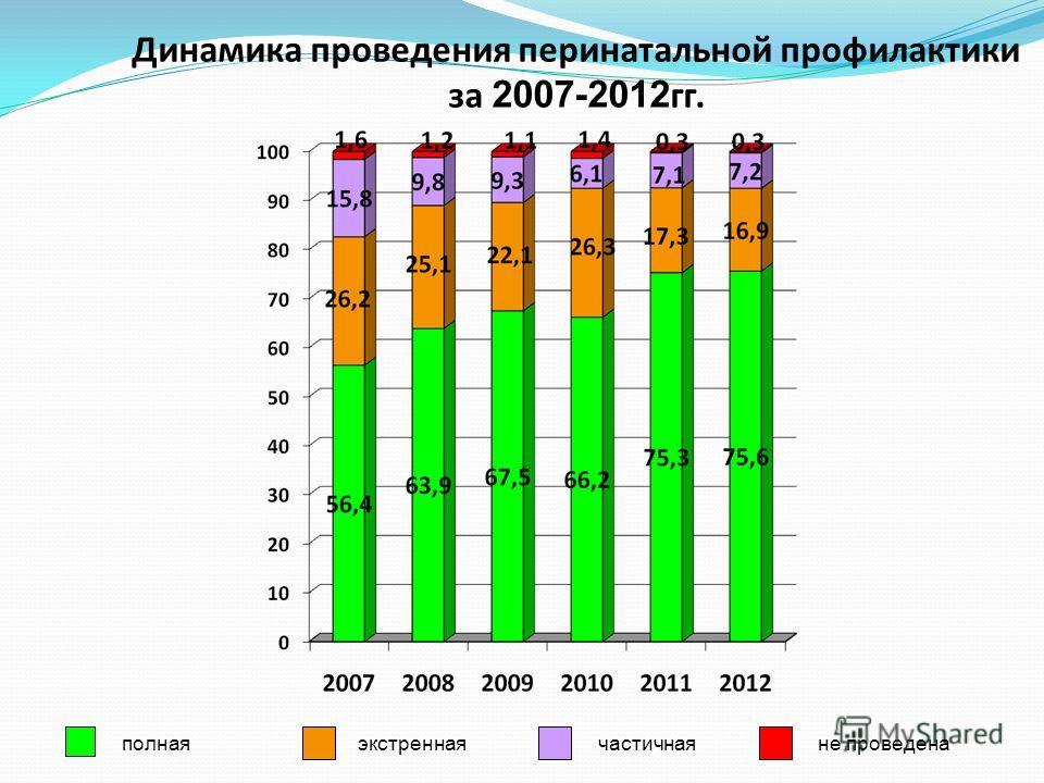 Динамика проведения перинатальной профилактики за 2007-2012 гг. полнаяэкстреннаячастичнаяне проведена