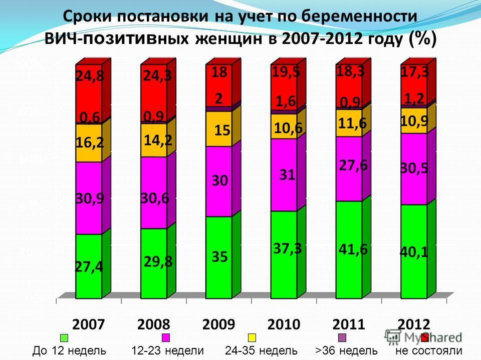 Сроки постановки на учет по беременности ВИЧ- позитив ных женщин в 2007-2012 году (%) До 12 недель 12-23 недели 24-35 недель >36 недель не состояли