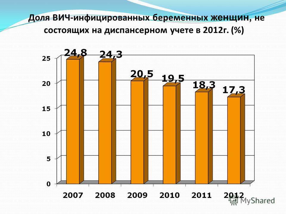 Доля ВИЧ-инфицированных беременных женщин, не состоящих на диспансерном учете в 2012г. (%)