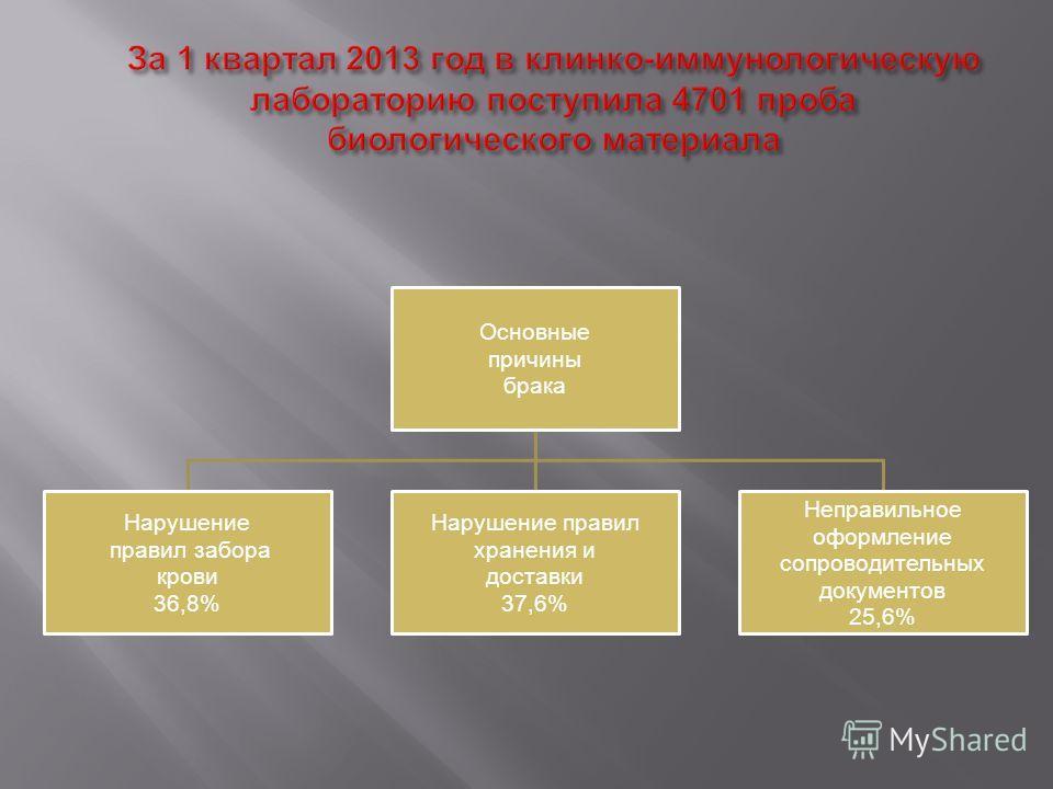 Основные причины брака Нарушение правил забора крови 36,8% Нарушение правил хранения и доставки 37,6% Неправильное оформление сопроводительных документов 25,6%