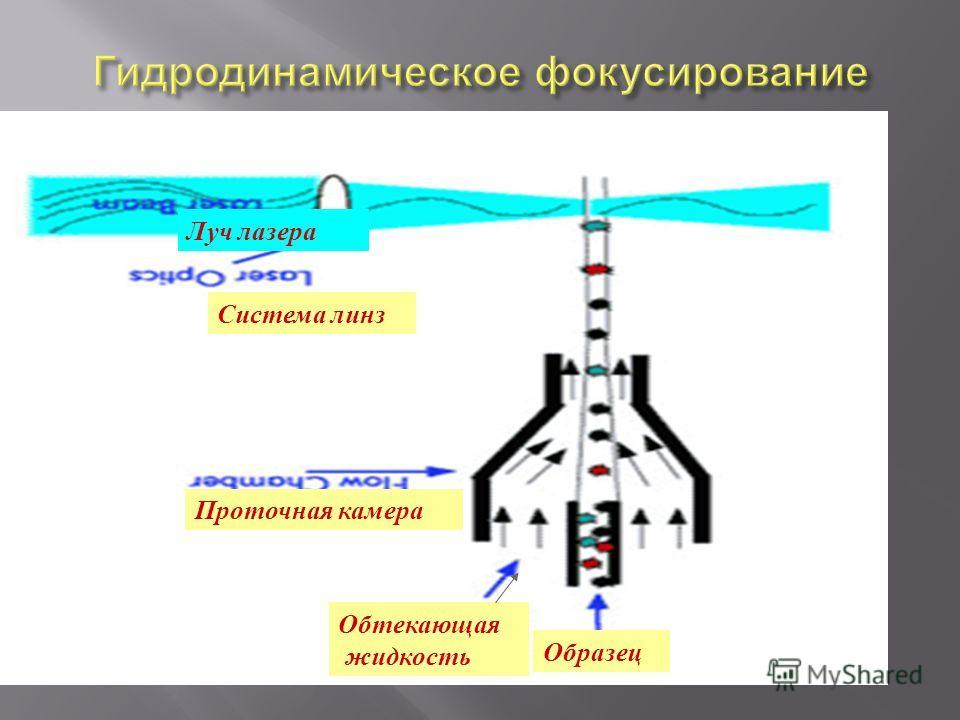 Образец Обтекающая жидкость Проточная камера Луч лазера Система линз