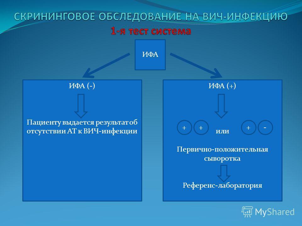 ИФА ИФА (-) Пациенту выдается результат об отсутствии АТ к ВИЧ-инфекции ИФА (+) или Первично-положительная сыворотка Референс-лаборатория +++-