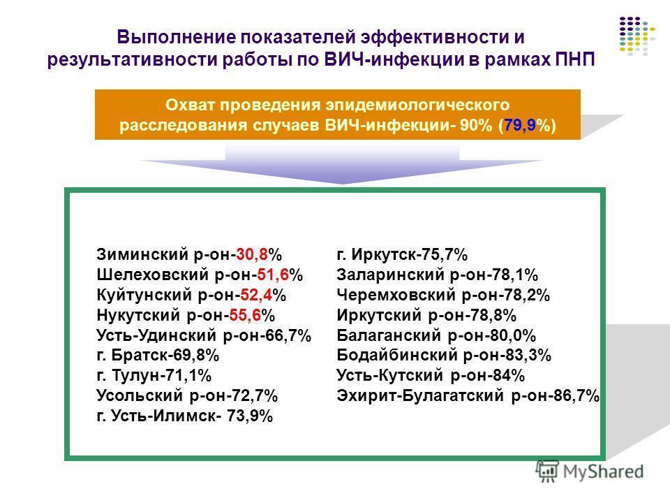 Выполнение показателей эффективности и результативности работы по ВИЧ-инфекции в рамках ПНП Охват проведения эпидемиологического расследования случаев ВИЧ-инфекции- 90% (79,9%) Зиминский р-он-30,8% Шелеховский р-он-51,6% Куйтунский р-он-52,4% Нукутск