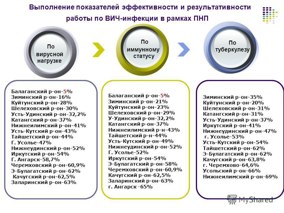 Балаганский р-он-5% Зиминский р-он-21% Куйтунский р-он-23% Шелеховский р-он-29% У-Удинский р-он-32,2% Катангский р-он-37% Нижнеилимский р-н-43% Тайшетский р-н-44% Усть-Кутский р-он-49% Нижнеудинский р-он-52% Г. Усолье-52% Иркутский р-он-54% Э-Булагат