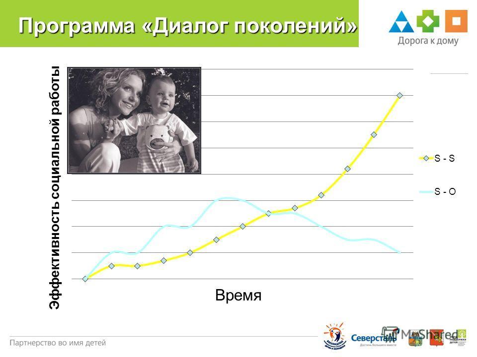 Программа «Диалог поколений» Эффективность социальной работы Время