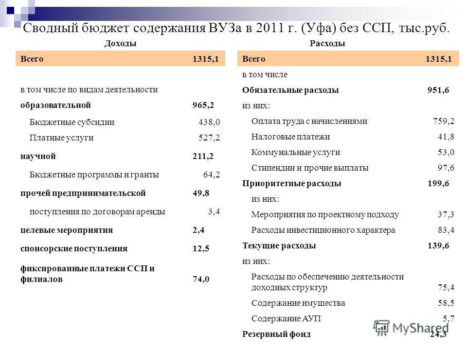 Сводный бюджет содержания ВУЗа в 2011 г. (Уфа) без ССП, тыс.руб. Доходы Всего1315,1 в том числе по видам деятельности образовательной965,2 Бюджетные субсидии438,0 Платные услуги527,2 научной211,2 Бюджетные программы и гранты64,2 прочей предпринимател