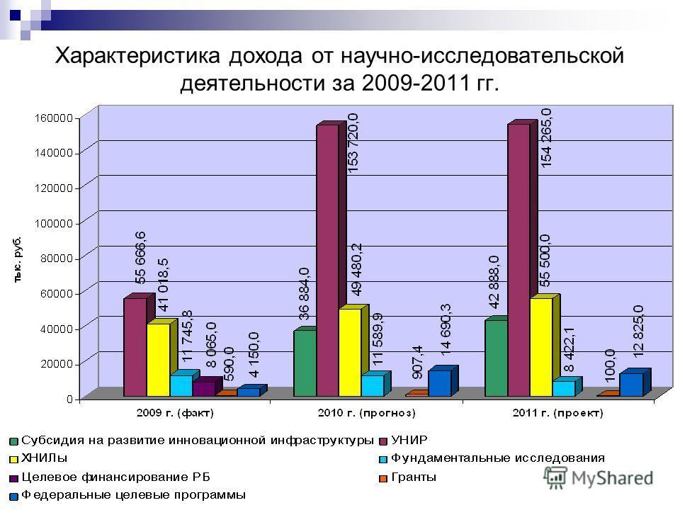 Характеристика дохода от научно-исследовательской деятельности за 2009-2011 гг.
