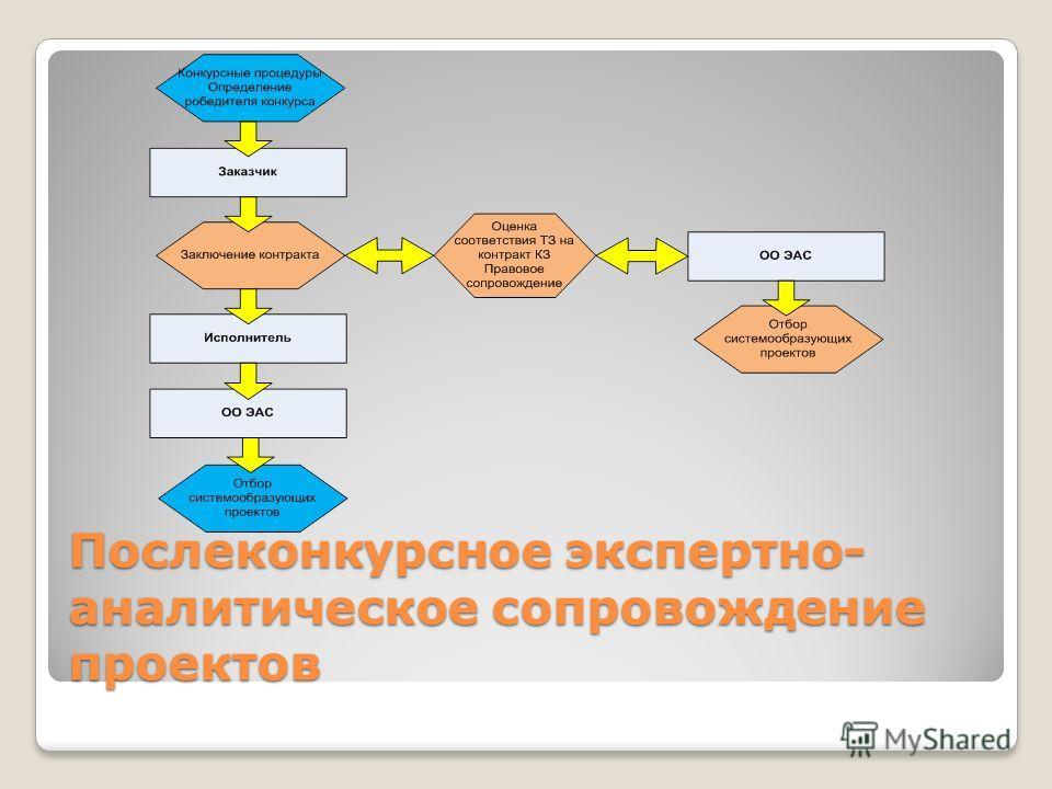 Послеконкурсное экспертно- аналитическое сопровождение проектов