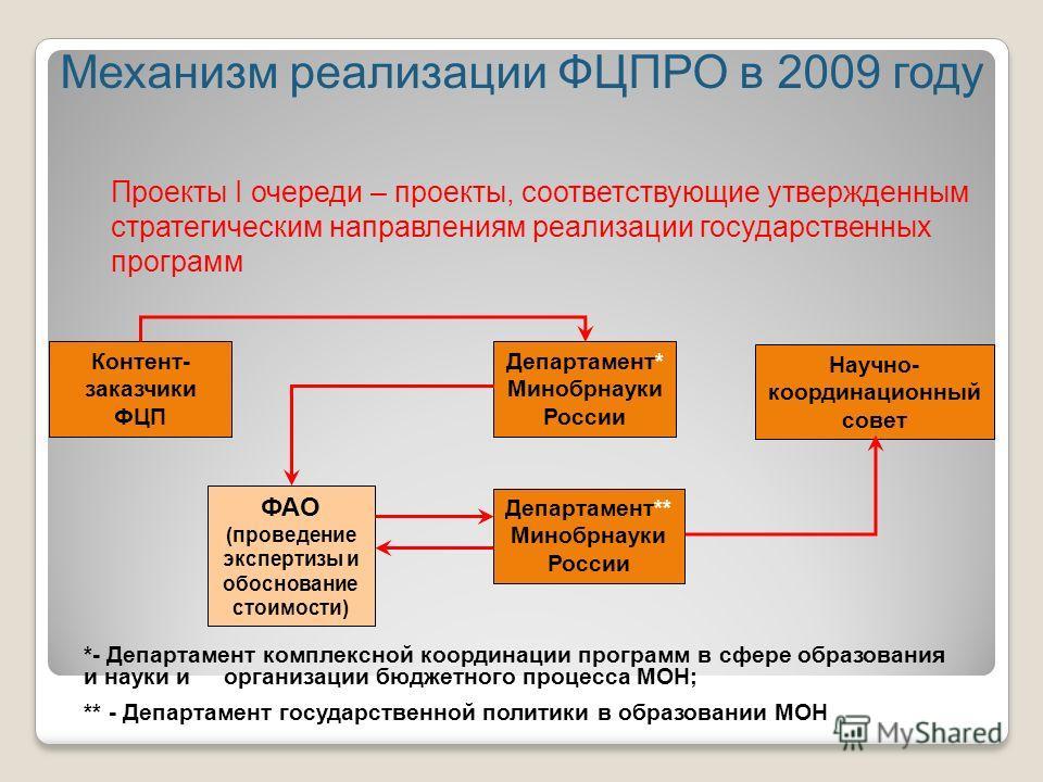 Механизм реализации ФЦПРО в 2009 году Контент- заказчики ФЦП Научно- координационный совет Департамент* Минобрнауки России *- Департамент комплексной координации программ в сфере образования и науки и организации бюджетного процесса МОН; ** - Департа