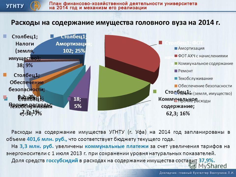 Расходы на содержание имущества головного вуза на 2014 г. Расходы на содержание имущества УГНТУ (г. Уфа) на 2014 год запланированы в объеме 401,6 млн. руб., что соответствует бюджету текущего года. На 3,3 млн. руб. увеличены коммунальные платежи за с