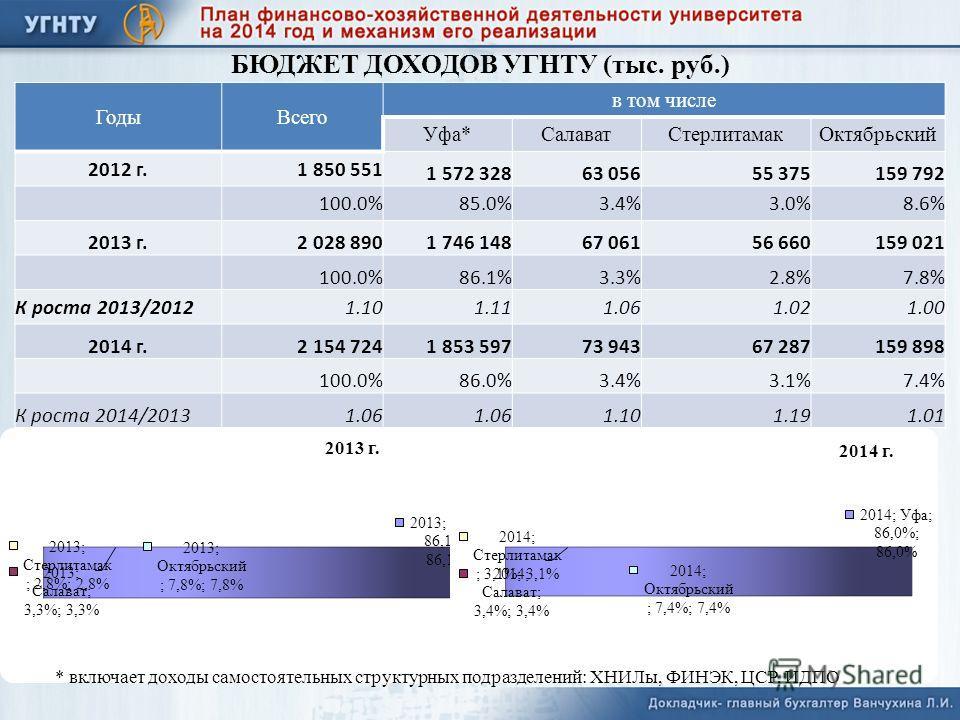БЮДЖЕТ ДОХОДОВ УГНТУ (тыс. руб.) ГодыВсего в том числе Уфа*СалаватСтерлитамакОктябрьский 2012 г.1 850 551 1 572 32863 05655 375159 792 100.0%85.0%3.4%3.0%8.6% 2013 г.2 028 8901 746 14867 06156 660159 021 100.0%86.1%3.3%2.8%7.8% К роста 2013/20121.101