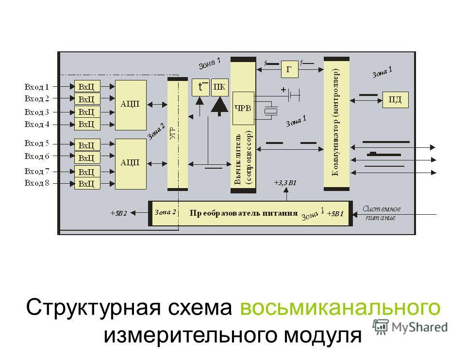 Структурная схема восьмиканального измерительного модуля