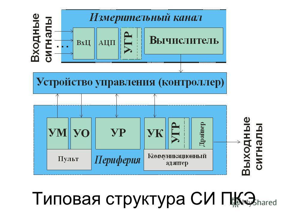 Типовая структура СИ ПКЭ
