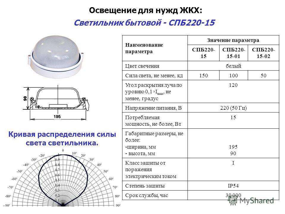 Освещение для нужд ЖКХ: Светильник бытовой - СПБ220-15 Наименование параметра Значение параметра СПБ220- 15 СПБ220- 15-01 СПБ220- 15-02 Цвет свечениябелый Сила света, не менее, кд15010050 Угол раскрытия луча по уровню 0,1×I max, не менее, градус 120
