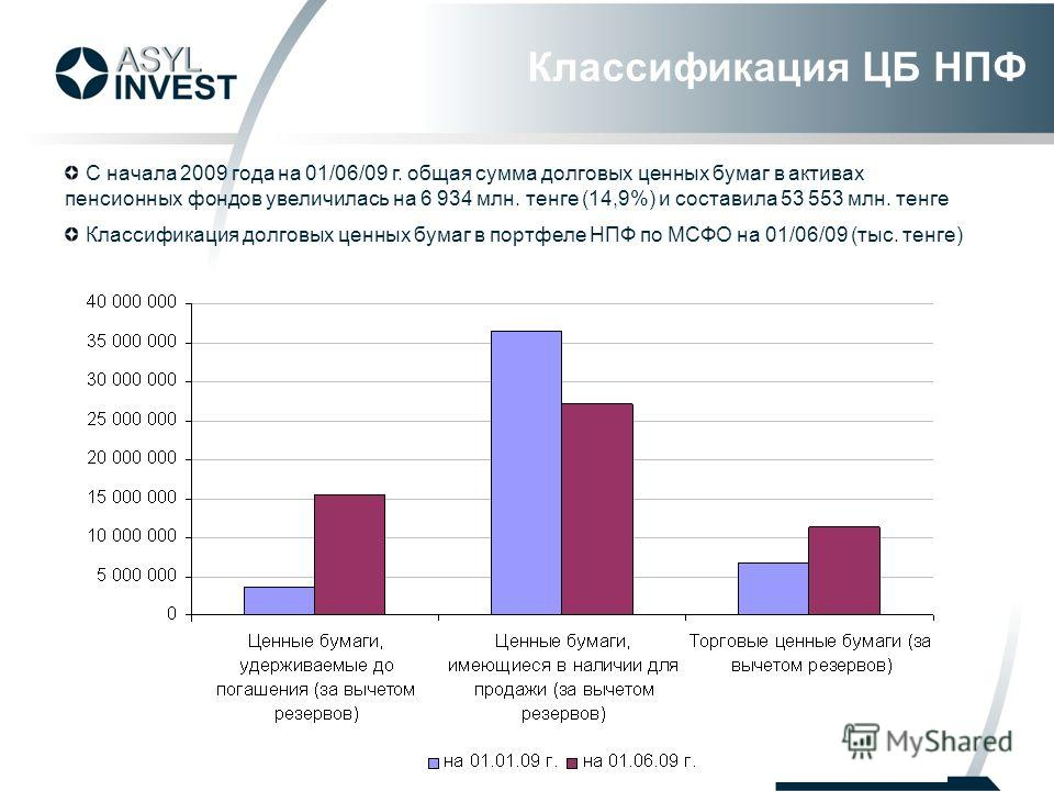 С начала 2009 года на 01/06/09 г. общая сумма долговых ценных бумаг в активах пенсионных фондов увеличилась на 6 934 млн. тенге (14,9%) и составила 53 553 млн. тенге Классификация долговых ценных бумаг в портфеле НПФ по МСФО на 01/06/09 (тыс. тенге)