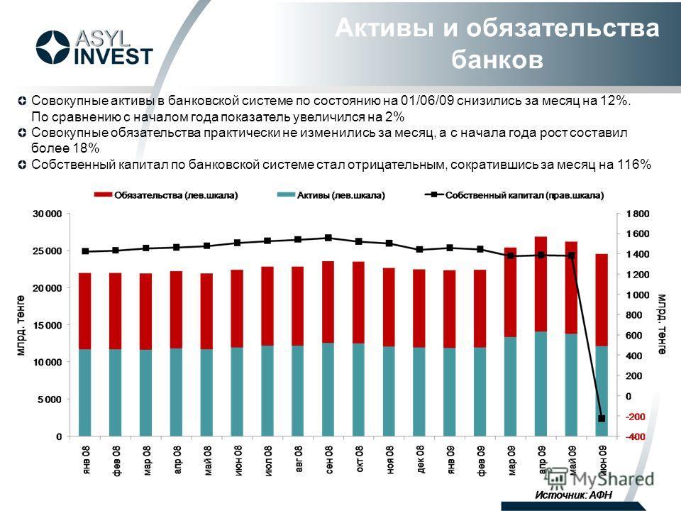 Активы и обязательства банков Совокупные активы в банковской системе по состоянию на 01/06/09 снизились за месяц на 12%. По сравнению с началом года показатель увеличился на 2% Совокупные обязательства практически не изменились за месяц, а с начала г